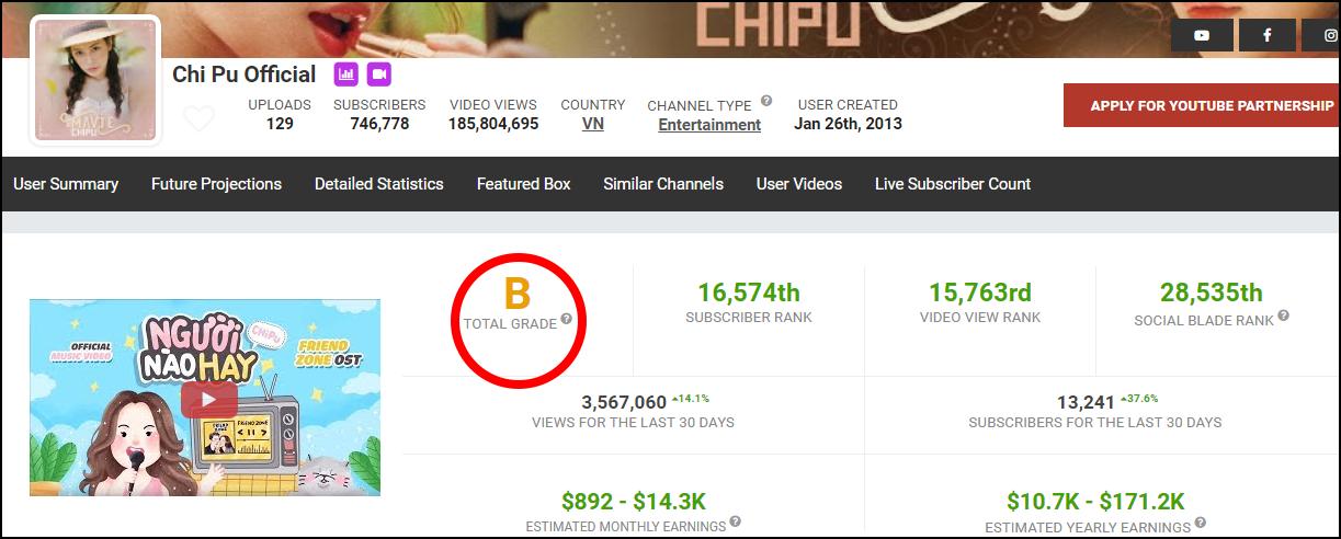 YouTube Khá Bảnh được chấm điểm cao hơn cả Sơn Tùng M-TP, Chi Pu, ViruSs... trên Social Blade? - Ảnh 4.