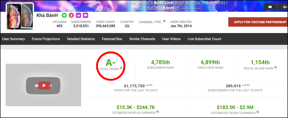 YouTube Khá Bảnh được chấm điểm cao hơn cả Sơn Tùng M-TP, Chi Pu, ViruSs... trên Social Blade? - Ảnh 1.