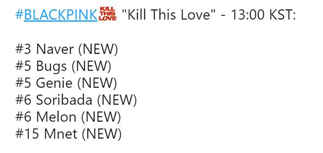 """Thứ hạng debut của """"Kill This Love"""" trên các BXH nhạc số thế này, liệu BLACKPINK có được người Hàn đón nhận? - Ảnh 1."""
