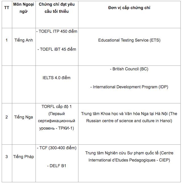 Những trường hợp nào được miễn thi THPT Quốc gia 2019? - Ảnh 1.