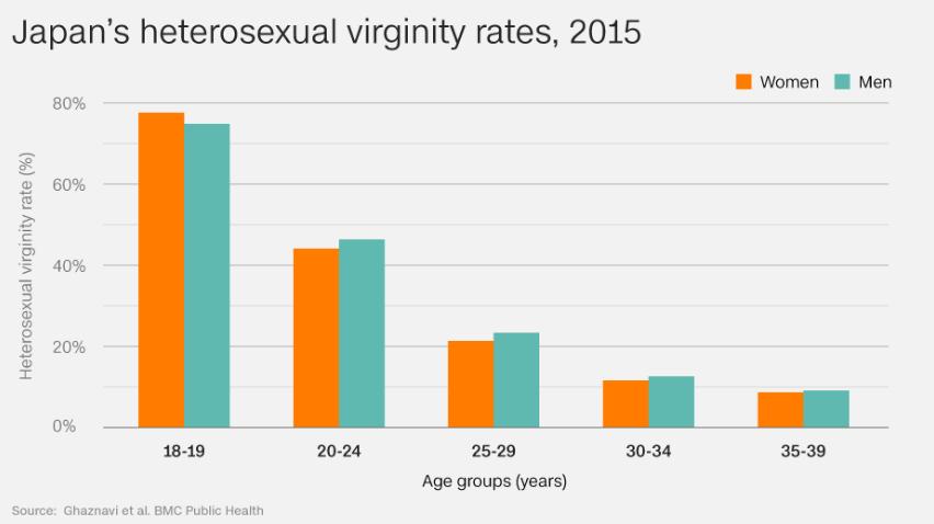 Nhật Bản: 25% thanh niên hơn 20, 30 tuổi vẫn còn trinh và ngại nói về tình dục - Ảnh 1.