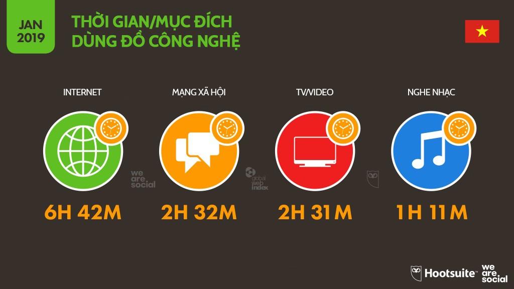Infographic: Người Việt sử dụng mạng xã hội, Internet và đồ công nghệ nhiều tới mức nào? - Ảnh 2.