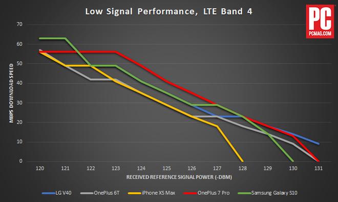 Thử nghiệm cho thấy iPhone XS Max bắt sóng kém hơn nhiều smartphone Android - Ảnh 2.