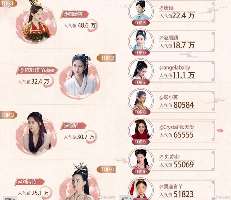 """Top 11 nữ thần cổ trang thế hệ mới: """"Thần tiên tỷ tỷ"""" đứng hạng 10, nhiều mỹ nhân nổi tiếng không thấy bóng dáng - Ảnh 1."""