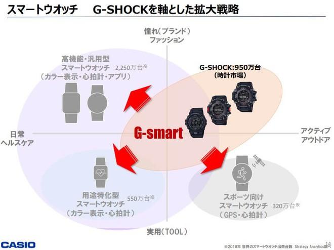 Casio sẽ ra mắt đồng hồ thông minh thương hiệu G-Shock để cạnh tranh với Apple Watch? - Ảnh 2.