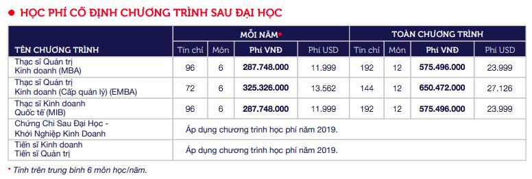 Top những trường ĐH có học phí cao nhất Việt Nam, RMIT chắc chắn đứng đầu nhưng trường thứ 2 mới bất ngờ - Ảnh 2.