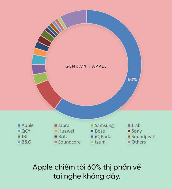 Đây là mỏ vàng lộ thiên trong giới công nghệ, nhưng chỉ Apple mới biết cách khai thác - Ảnh 3.