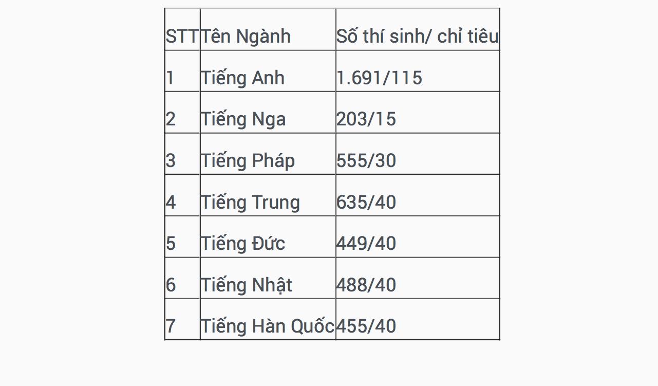 Học sinh Hà Nội sẽ cạnh tranh khốc liệt vào lớp 10 trường chuyên - Ảnh 2.