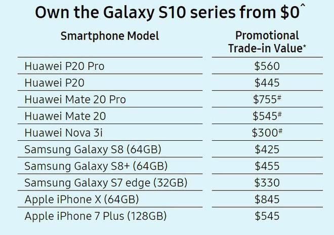 Giữa tâm bão, Samsung cho người dùng đổi điện thoại Huawei lấy Galaxy S10 - Ảnh 2.