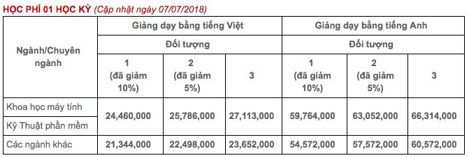 Top những trường ĐH có học phí cao nhất Việt Nam, RMIT chắc chắn đứng đầu nhưng trường thứ 2 mới bất ngờ - Ảnh 8.