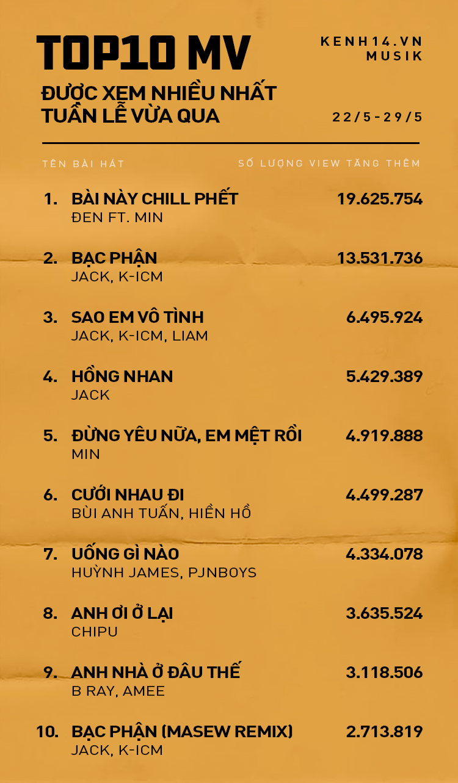 10 MV được xem nhiều nhất Youtube tuần qua: Đen và Min bứt phá dẫn đầu, Jack Hồng nhan chiếm đến 4 vị trí trong top! - Ảnh 1.
