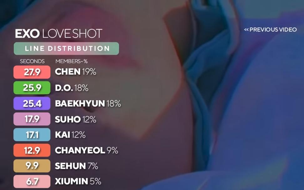 Xiumin khoe giọng xuất sắc trong MV hậu nhập ngũ, fan thắc mắc tại sao năm ngoái anh lại hát ít nhất nhì EXO - Ảnh 4.