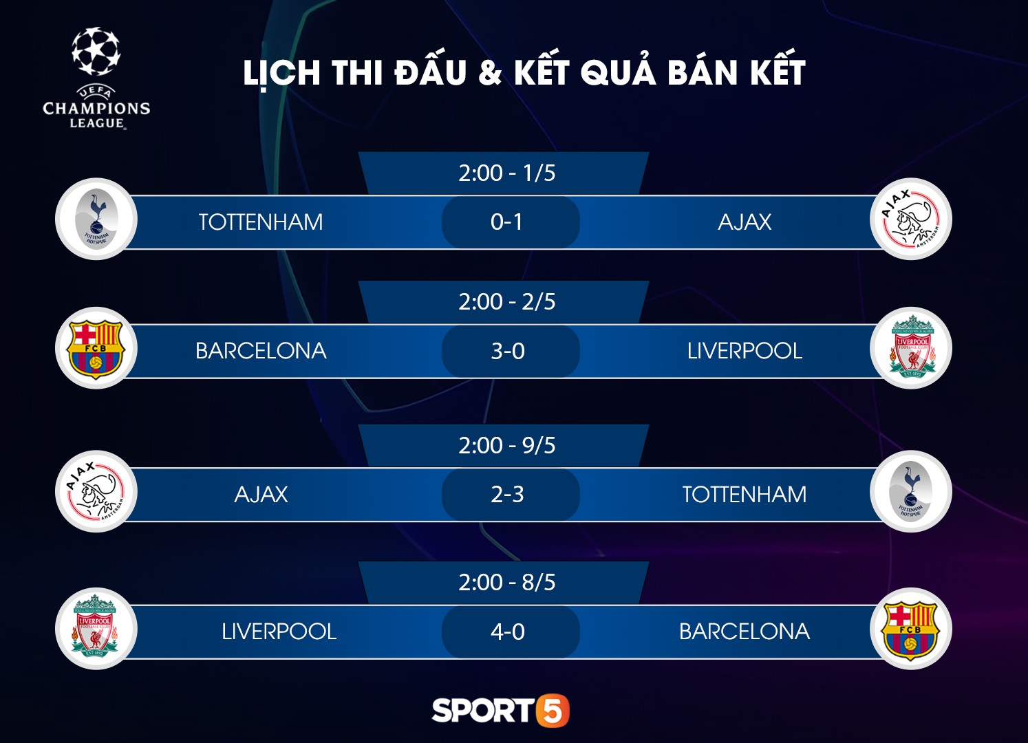 Lịch thi đấu chung kết Champions League 2019, nhanh tay save lại để không bỏ lỡ trận đấu bóng đá hay nhất năm nay - Ảnh 3.