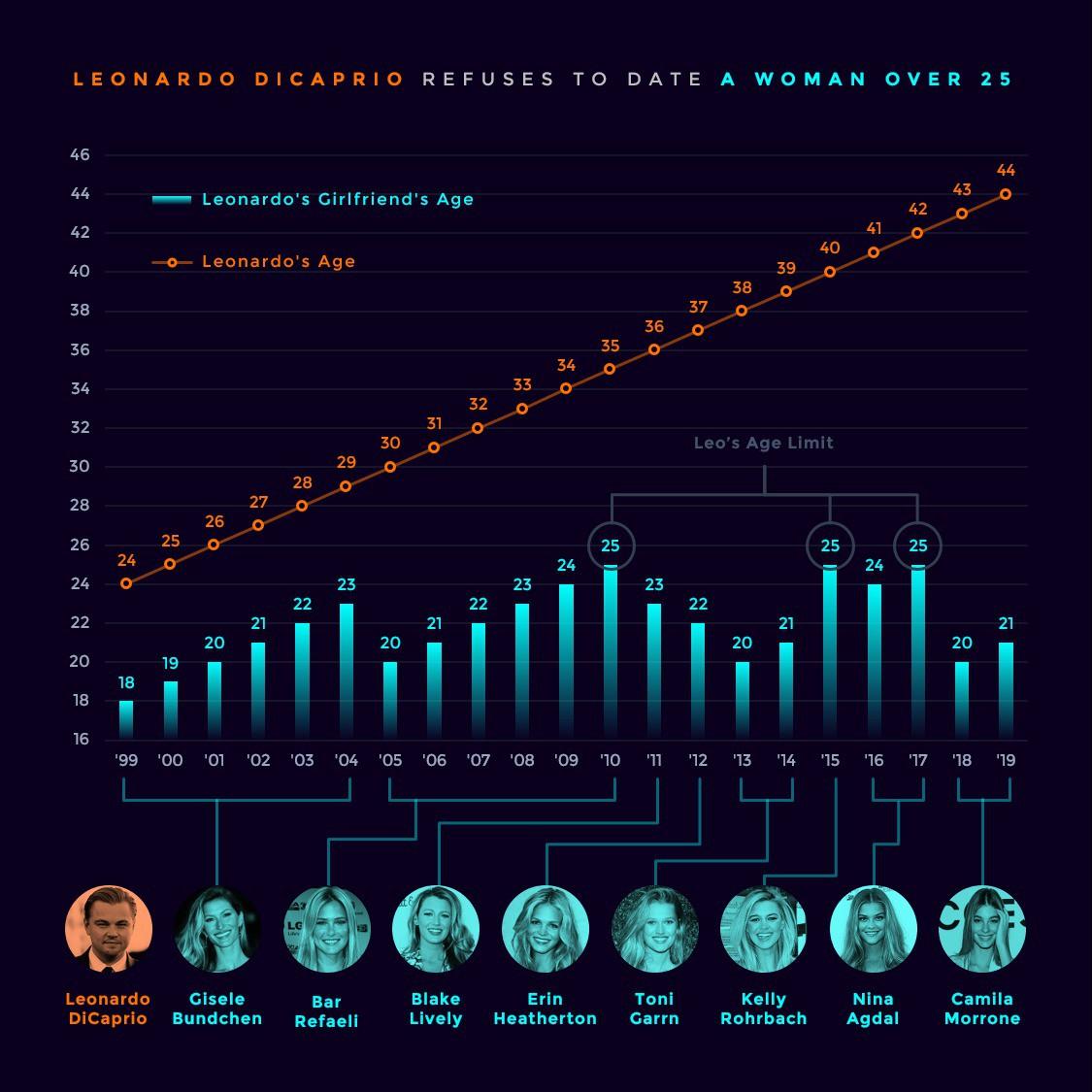 Tính toán như Sói già Leonardo DiCaprio: Đi CANNES quảng bá phim, sẵn tiện rắc thính tìm bồ trẻ toàn chân dài cực phẩm - Ảnh 4.