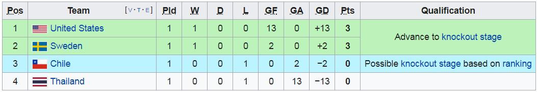 Cú sốc: Bóng đá Thái Lan nhận thất bại thê thảm với tỷ số đậm nhất lịch sử World Cup - Ảnh 10.