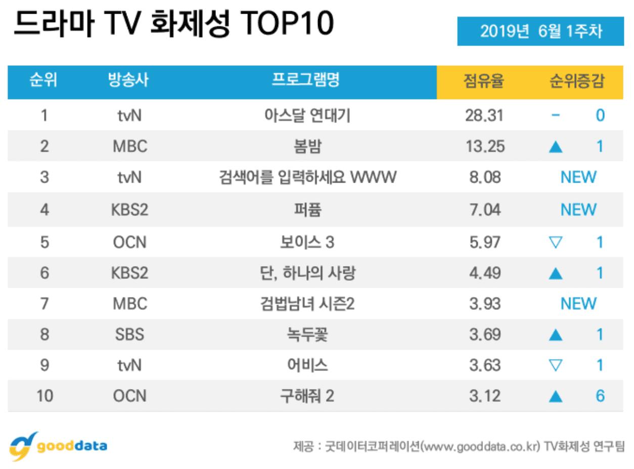 Song Joong Ki thua đau trước Jung Hae In, ngậm ngùi nhìn đàn em leo lên No.1 hot nhất tuần! - Ảnh 12.