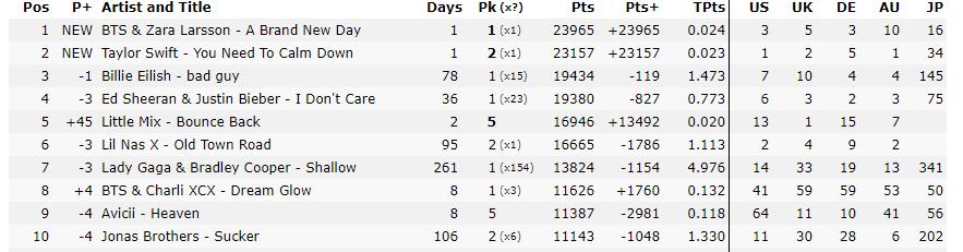 Shock: Comeback cùng 1 ngày, BTS đánh bại hoàn toàn Taylor Swift trên toàn thế giới! - Ảnh 1.