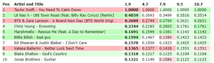 Shock: Comeback cùng 1 ngày, BTS đánh bại hoàn toàn Taylor Swift trên toàn thế giới! - Ảnh 2.