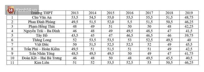 Học sinh Hà Nội thất vọng vì đăng ký lớp 10 trường top nhưng điểm chuẩn thấp hơn trường thường - Ảnh 4.
