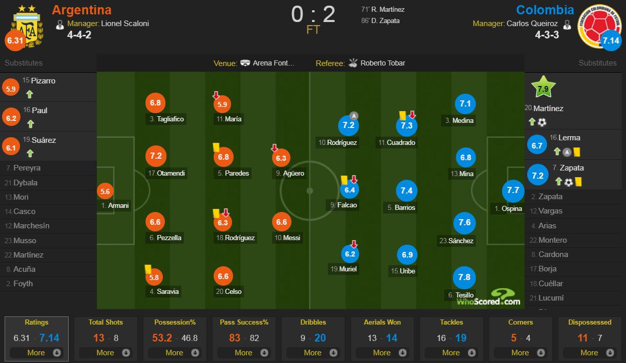 Messi mờ nhạt, Argentina nhận thất bại tủi hổ ở trận ra quân Copa America - Ảnh 9.