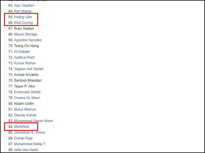 3 hacker Việt Nam được Facebook vinh danh trên Top 100 vì nhiều đóng góp thiện lành năm 2019 - Ảnh 2.