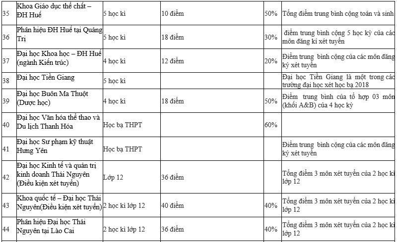 Danh sách chi tiết 95 trường Đại học xét tuyển học bạ 2019 - Ảnh 4.