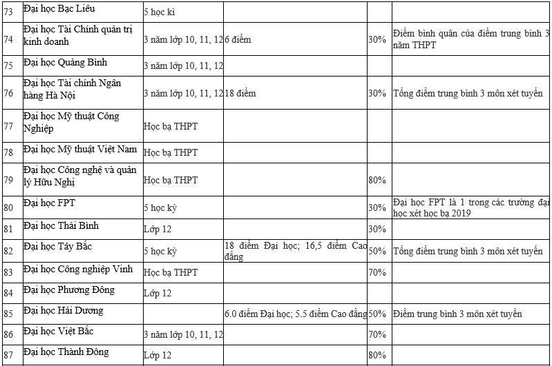 Danh sách chi tiết 95 trường Đại học xét tuyển học bạ 2019 - Ảnh 7.