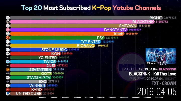 """Lần lượt cho 3 ông lớn JYP, SM, Big Hit """"ngửi khói"""" trên Youtube, BLACKPINK đã có hành trình vươn lên ngôi hậu như thế nào? - Ảnh 4."""