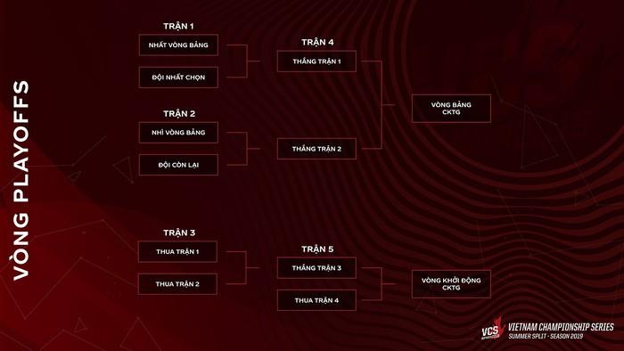 Giải đấu VCS mùa Hè 2019 chính thức khởi tranh với thể thức playoffs hoàn toàn mới - Ảnh 3.