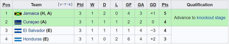 Hòa nghẹt thở đội từng dự World Cup bằng kết quả giống với Việt Nam, Curacao lập nên thành tích chưa từng có trong lịch sử - Ảnh 2.