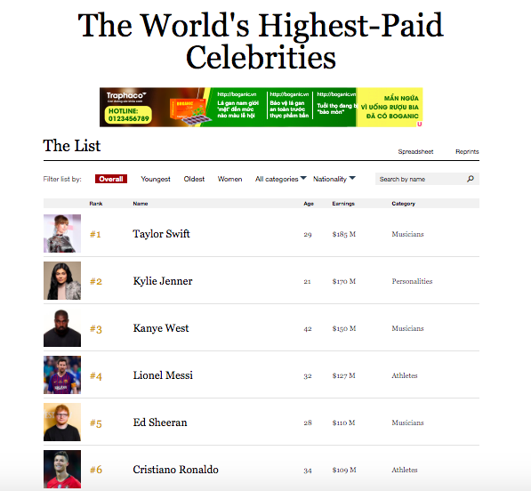 100 nghệ sĩ có thu nhập cao nhất thế giới theo Forbes: Taylor vượt mặt nữ tỷ phú Kylie, 1 đại diện Kpop lại lập kỳ tích - Ảnh 1.