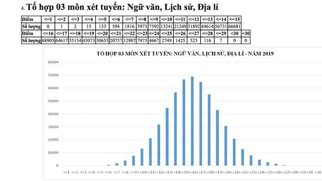 Năm nay không có thí sinh đạt thủ khoa 30 điểm, cao nhất là 29.8 điểm theo 5 khối xét tuyển truyền thống! - Ảnh 3.
