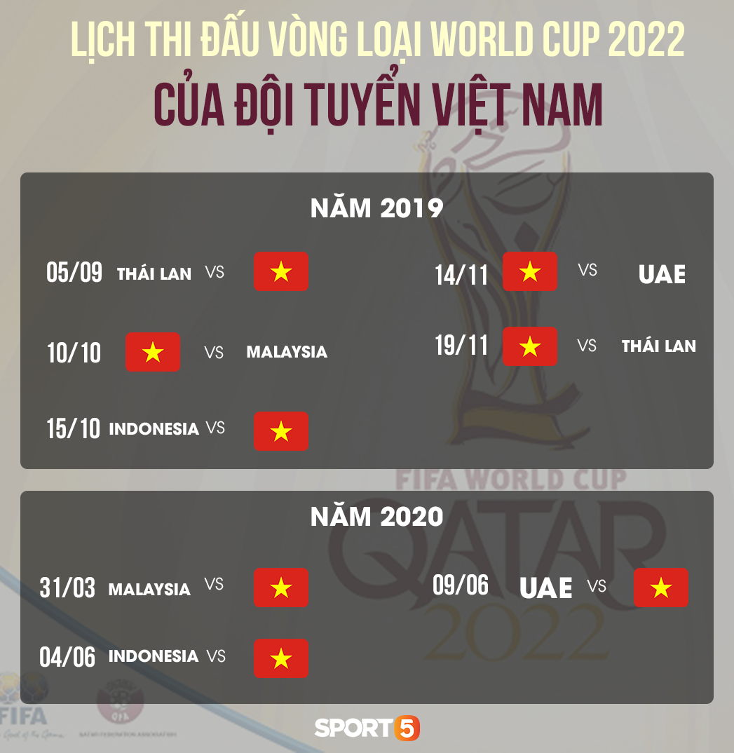 Kết quả bốc thăm vòng loại World Cup 2022: Việt Nam chạm trán Thái Lan ngay trận ra quân - Ảnh 3.