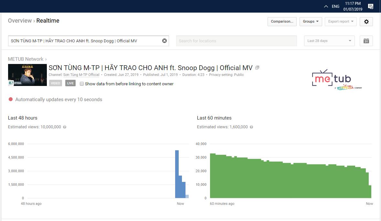 """Với MV """"Hãy Trao Cho Anh"""", Sơn Tùng M-TP phá kỉ lục 10 triệu view của chính mình trong thời gian bao lâu? - Ảnh 2."""