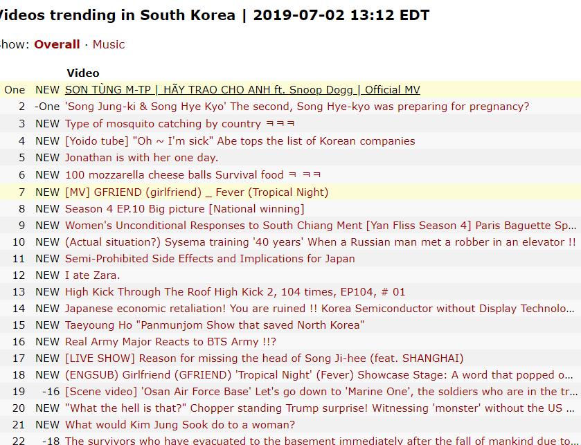Sơn Tùng M-TP lập kỉ lục chưa từng có trong lịch sử: Hãy Trao Cho Anh hiên ngang đạt top 1 trending Youtube Hàn Quốc! - Ảnh 1.
