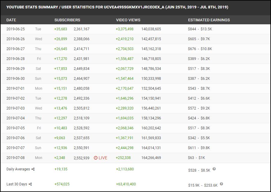 Bà Tân Vlog liên tục lọt Top 5 kênh tăng trưởng mạnh nhất thế giới, nhưng có gì đó sai sai... - Ảnh 2.