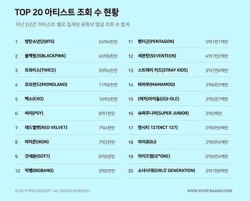 Top 20 sao Kpop có view Youtube siêu to khổng lồ nhất: BLACKPINK có MV tỉ view đến nơi vẫn thua BTS, thứ hạng PSY gây tranh cãi - Ảnh 21.