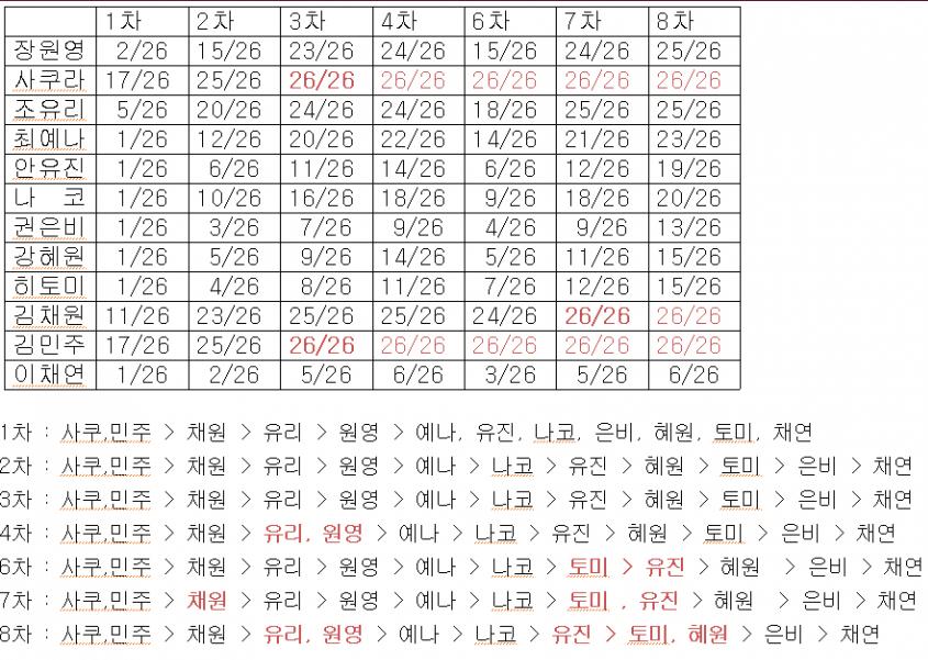 VZN News: Bất ngờ với thứ hạng nổi tiếng của IZ*ONE theo lượng bắt tay: Thành viên nổi ở quốc tế lại đội sổ tại Nhật! - Ảnh 3.