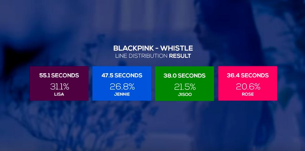 VZN News: Có tiếng mà kém miếng như Rosé (BLACKPINK): Main vocal mà chẳng được hát mấy, so với Lisa và Jisoo còn thua thiệt hơn nhiều! - Ảnh 5.