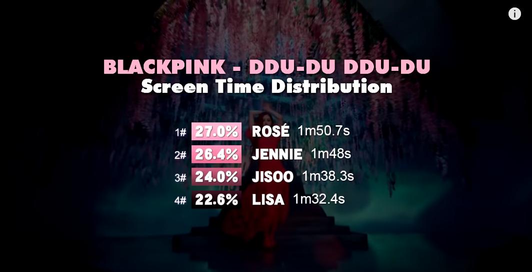 VZN News: Có tiếng mà kém miếng như Rosé (BLACKPINK): Main vocal mà chẳng được hát mấy, so với Lisa và Jisoo còn thua thiệt hơn nhiều! - Ảnh 8.