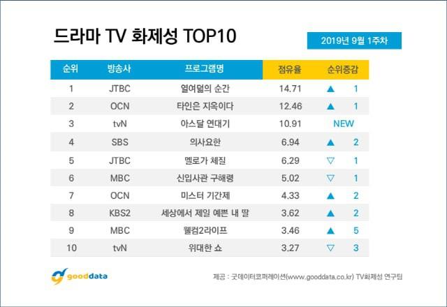 BXH diễn viên đang hot: Có bom tấn 700 tỉ, Song Joong Ki vẫn thua đậm trước đàn em mới vào nghề Ong Seung Woo? - Ảnh 10.