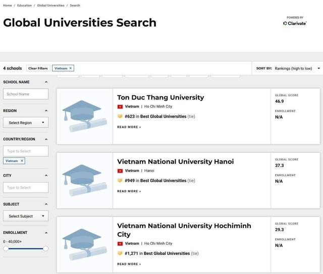 1 trường đại học của Việt Nam bất ngờ vượt mặt 2 trường ĐH Quốc gia để lọt top 700 trường tốt nhất toàn cầu - ảnh 1