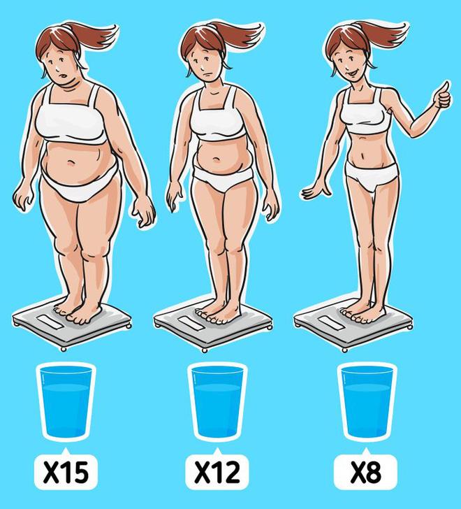 Không phải ai cũng cần uống 8 ly nước, con số 0,033 sẽ giúp tính đúng lượng nước bạn cần uống mỗi ngày - Ảnh 2.