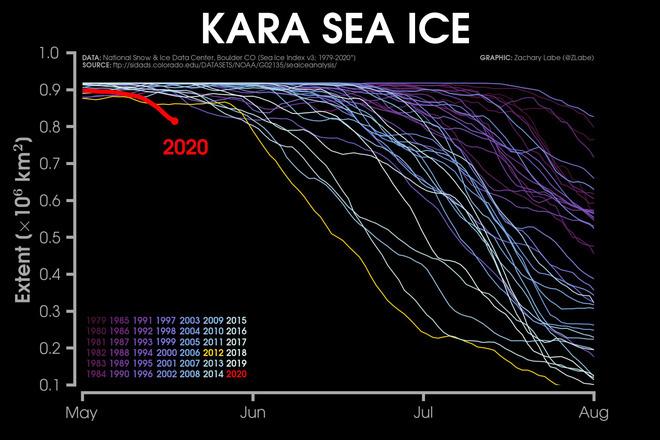 Kỷ lục đáng lo ngại: Bắc Cực tuần này nóng tới 30 độ C - ảnh 3