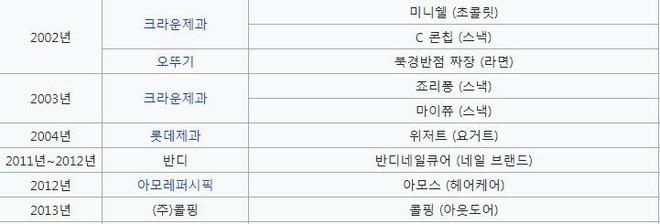 Bae Yong Joon: Quá khứ nghèo khổ, bị giới hào môn chối bỏ rồi thành ông hoàng Kbiz hô biến mỹ nhân Vườn sao băng thành bà hoàng - ảnh 13