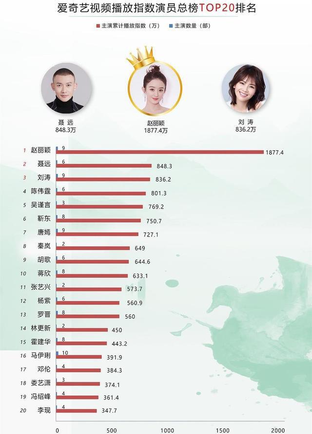 Bị xếp chung kệ với đàn em xuyên không, Triệu Lệ Dĩnh nắm trùm top 20 diễn viên Trung hot nhất - ảnh 1