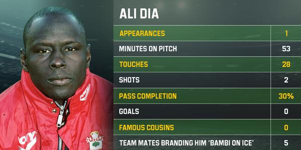 Ali Dia và cú lừa kinh điển trong lịch sử Ngoại hạng Anh, khi ra sân 53 phút mà không biết chơi bóng - ảnh 4