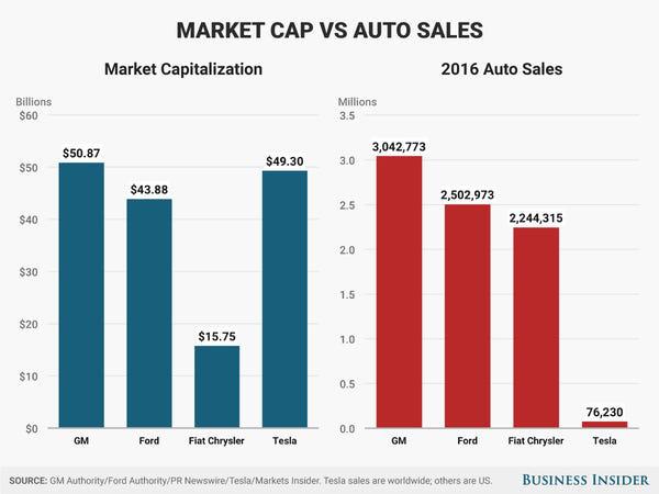 Nếu Tim Cook là bậc thầy kinh doanh, thì Elon Musk là bậc thầy về quảng cáo, mặc dù chưa từng chi dù chỉ 1 xu cho nó - ảnh 6