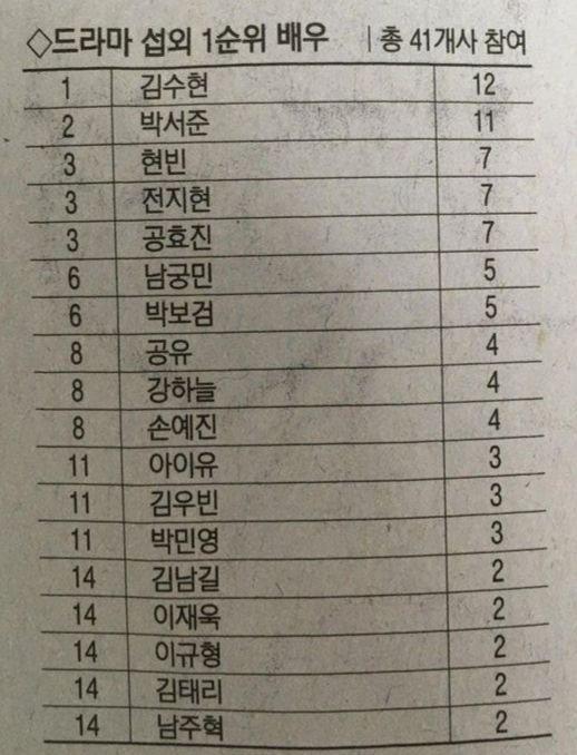 Top diễn viên truyền hình được săn đón nhất xứ Hàn: Kim Soo Hyun vượt Hyun Bin, Lee Min Ho còn không được nhắc đến - ảnh 2