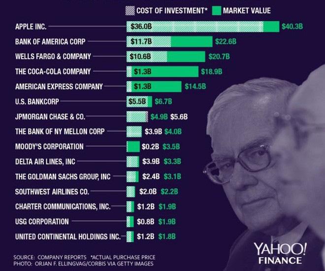 Đây có phải lý do thiên tài Warren Buffet đặt cược tới gần nửa tài sản vào cổ phiếu Apple? - ảnh 1